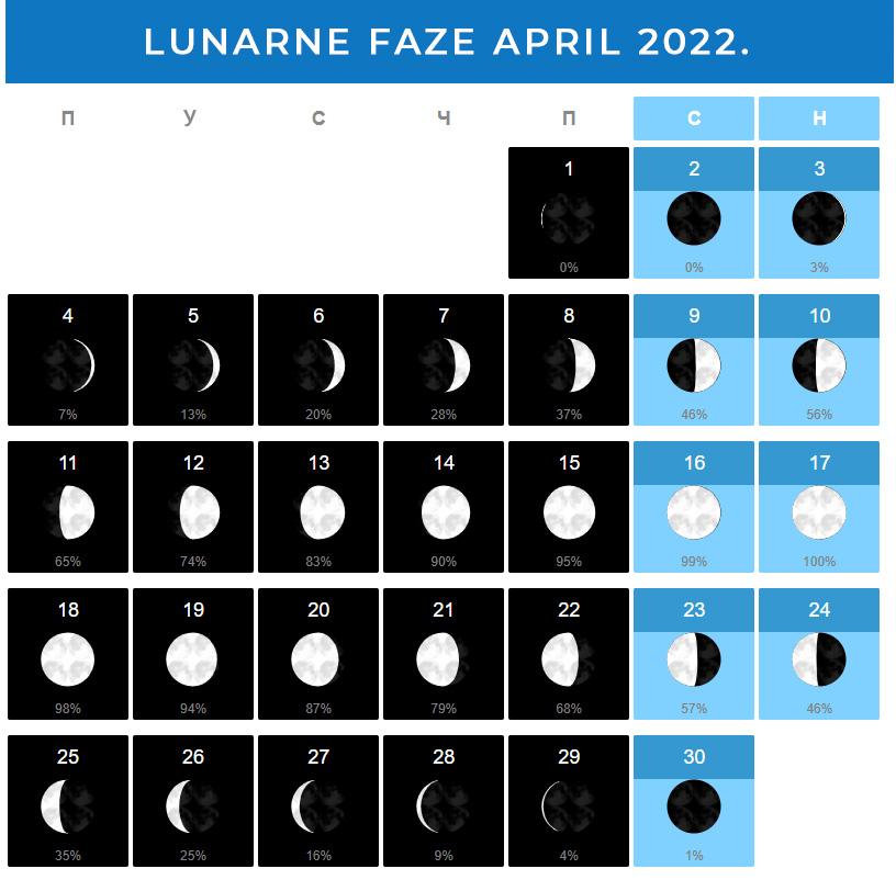 Mesečeve mene April 2022