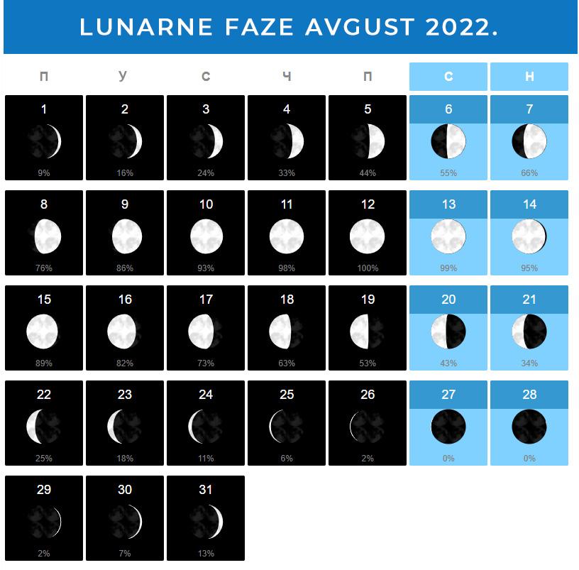 Mesečeve mene Avgust 2022