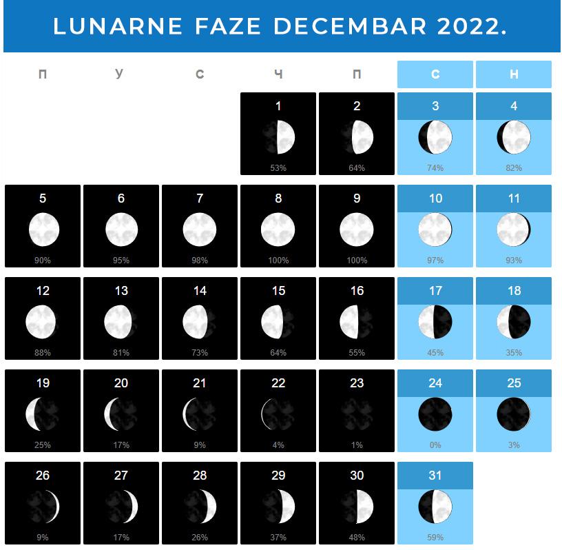 Mesečeve mene Decembar 2022