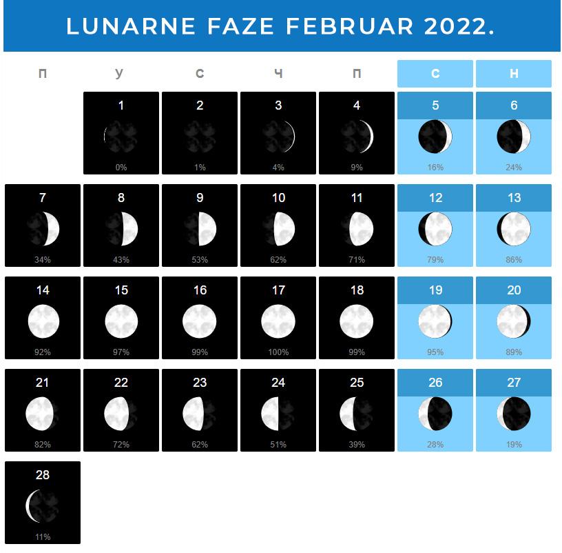 Mesečeve mene Februar 2022