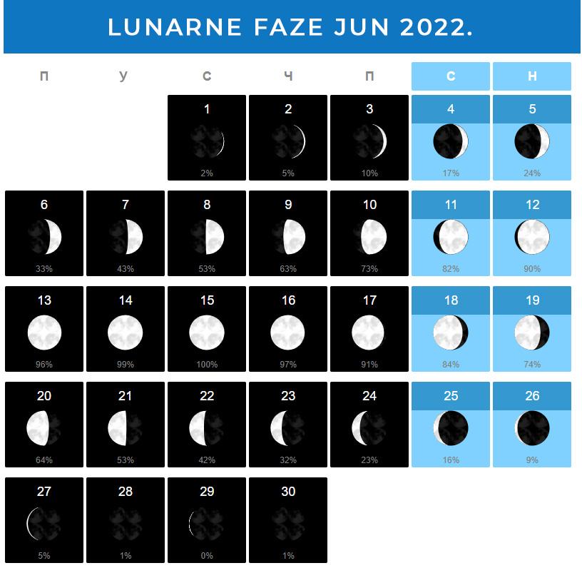 Mesečeve mene Jun 2022