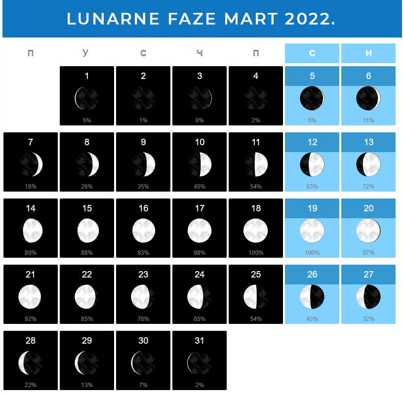 Mesečeve mene Mart 2022