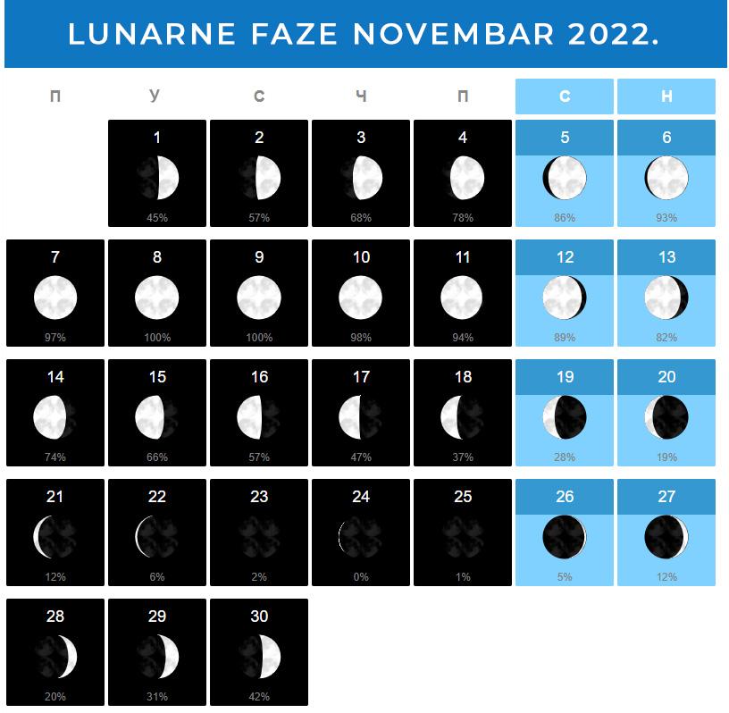 Mesečeve mene Novembar 2022