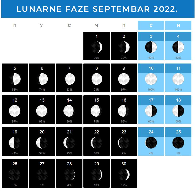 Mesečeve mene Septembar 2022