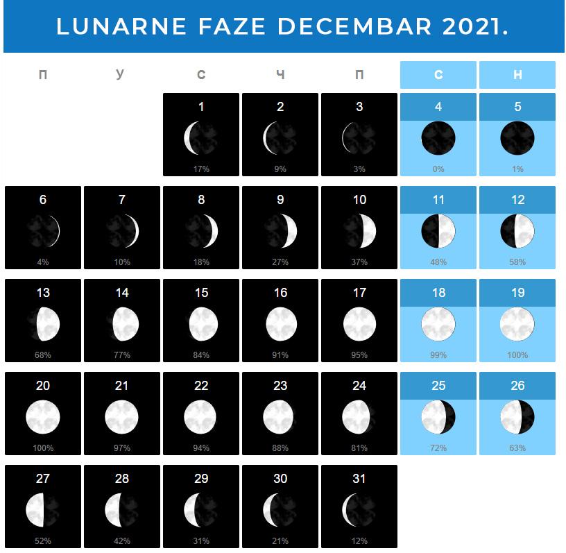 Mesečeve mene Decembar 2021