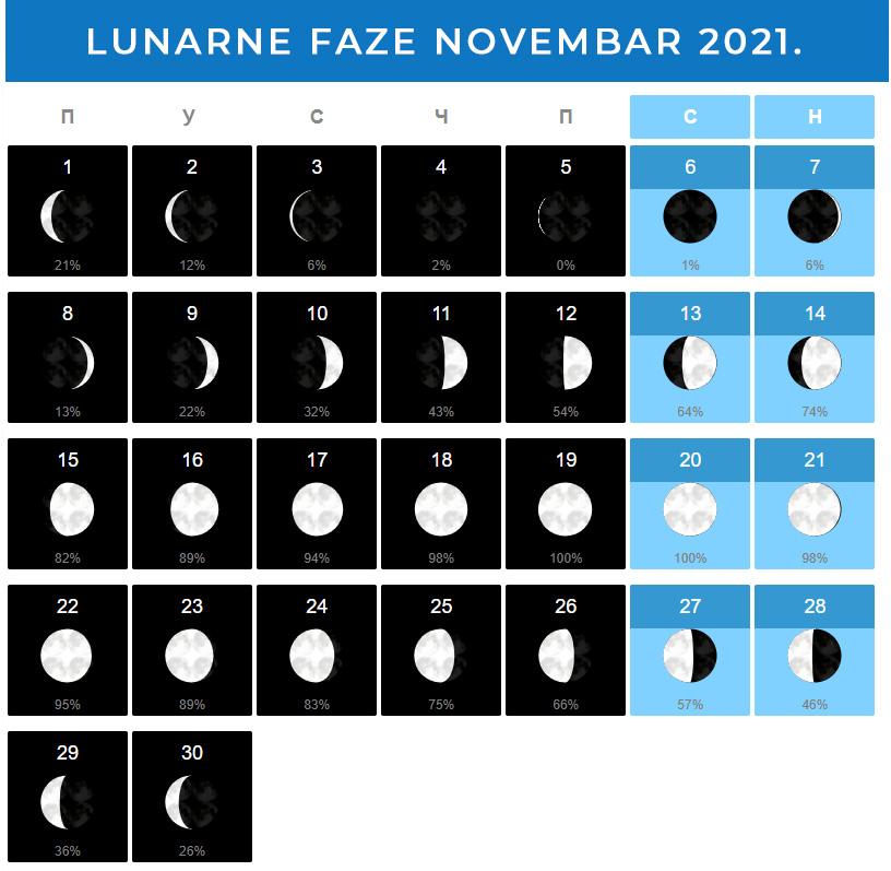 Mesečeve mene Novembar 2021