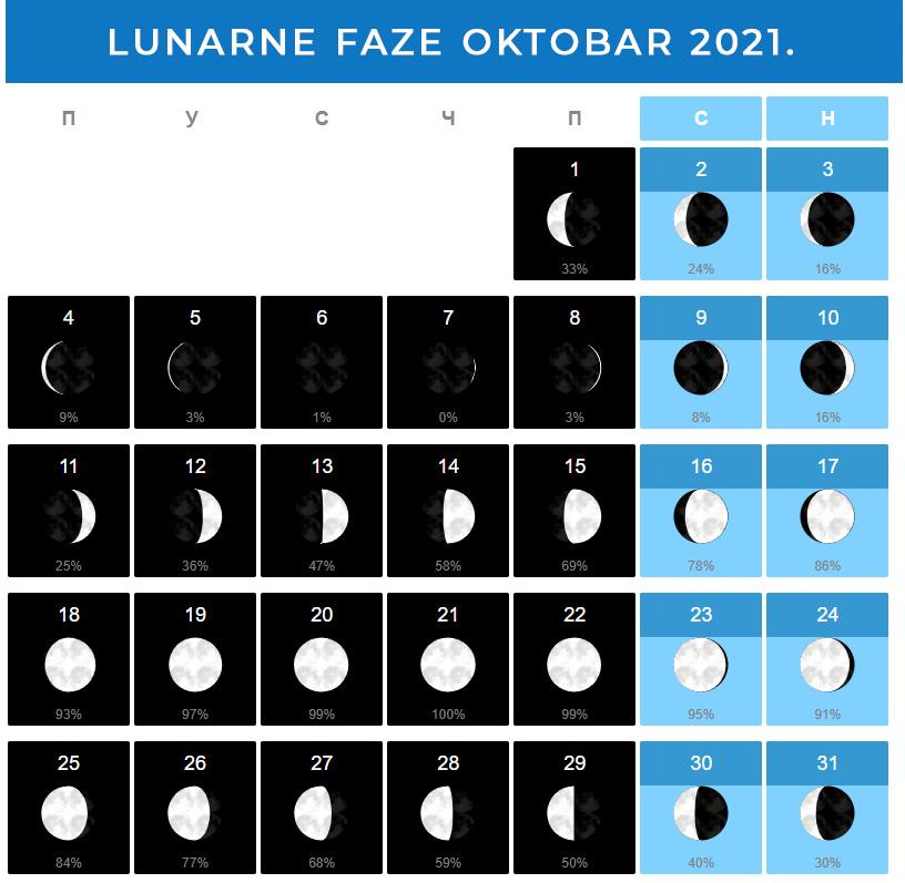 Mesečeve mene Oktobar 2021